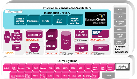T-Mobile Information Management Architecture and