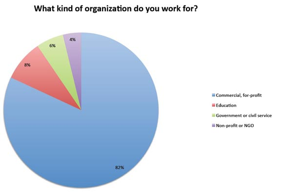 What kind of organization do you work for?