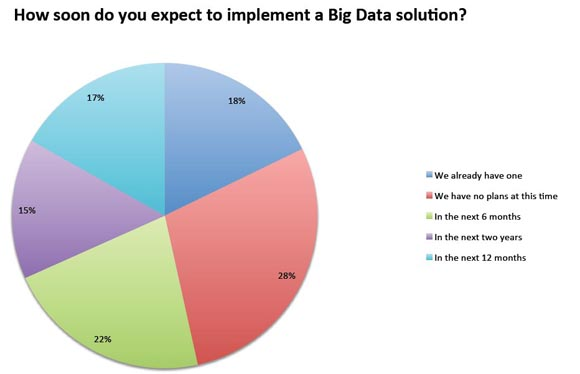 How soon do you expect to implement a big data solution?