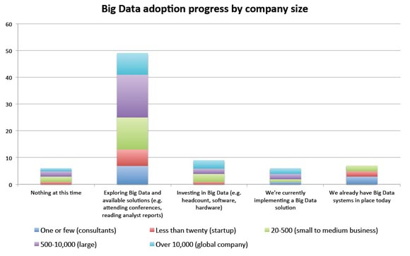 Big data adoption progress by company size