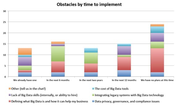 Obstacles by time to implement